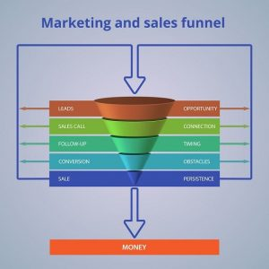 sales-process-the-marketing-and-sales-funnel