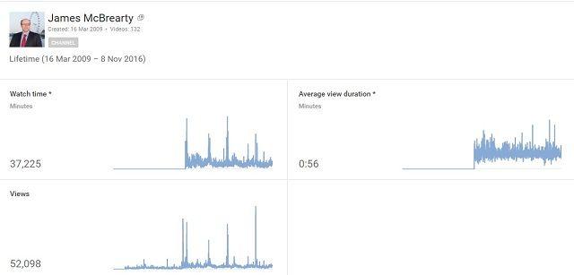 youtube-stats-james-mcbrearty