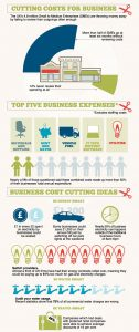 Cutting Business Costs Infographic